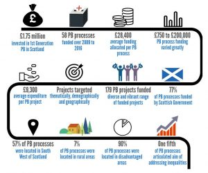 The What Works Scotland report compiles data on PB in Scotland 2009-16